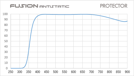 Hoya Fusion Antistatic Protector Korrekturfilter 62 mm